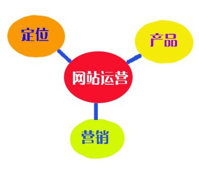 网站上线了 网站运营需要做的三个方面