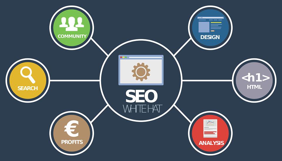 网络营销之博客营销形式与定位
